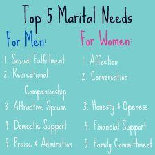 Dr. Stephen E. Lamb (Marriage, Family Therapist, author, and researcher) gave an amazing lecture on marriage. He referenced these...