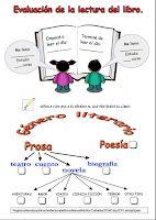 Modelos didácticos para primaria: Evaluación de la lectura de un libro. Map, How To Plan, Education, Teaching Supplies, Reading Workshop, Reading Club, Reading Logs, Book Design, Location Map