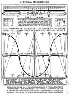 Distance Dimension of Tonal Relations. All Mass Has a Measurable Tonal Relation to all other mass. All Potential of Energy is Active, orderly displacement of inactive inertia. The ratios of which are measurable in all dimensions. Mathematics Geometry, Sacred Geometry Symbols, Physics And Mathematics, Quantum Physics, Physics 101, Advanced Mathematics, Nicola Tesla, Physics Formulas, Occult Art