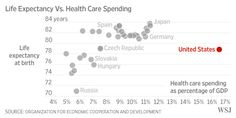 The United States spends more on health care as a percentage of GDP than other developed countries, but Americans are less healthy
