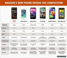 more http://www.firephonereview.info/2014/07/what-is-fire-phone-value-than-other-smart-phone.html