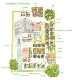 Eco Garden, Garden Yard Ideas, Edible Garden, Garden Projects, Ponds Backyard, Chickens Backyard, Farm Layout, Farm Plans, Landscape Concept