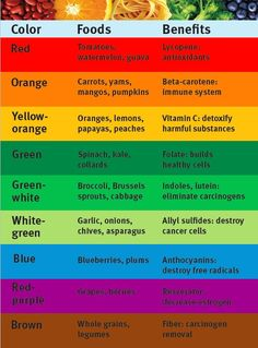 Food by color. A chart that represents the importance of color in food. Very helpful!