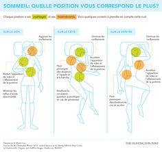 Quelle position pour dormir? - Infographie Huffington Post Santé