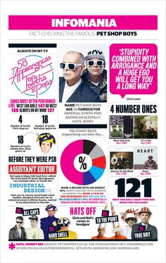 Pet Shop Boys - Fact-checking the famous   Music   The Guardian (Number of tracks Chris sings on incorrect though)