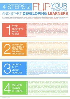 Flipped Teaching is NOT about making videos – EDUWELLS