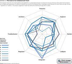 A Blueprint for Strategic Leadership - The case of an unbalanced team.