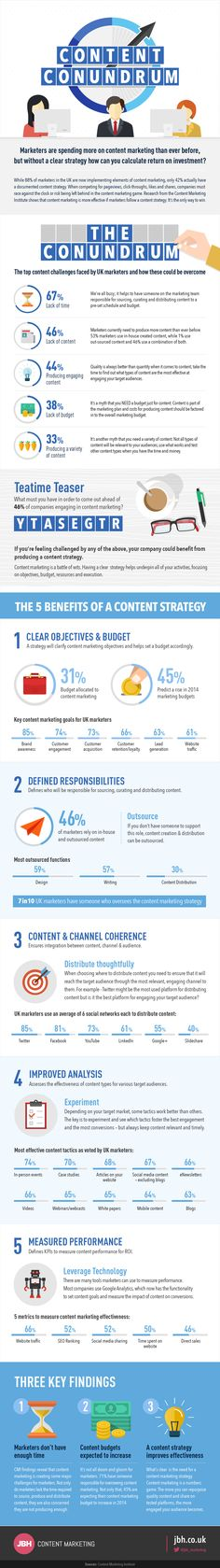 The Content Marketing Conundrum - #infographic #contentmarketing #socialmedia  Content marketing is a battle of wits. Having a clear strategy helps underpin all of your activities, focusing on objectives, budget, resources and execution. This infographic outlined the main content marketing challenges and offered guidance on how marketers can overcome them.