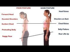 "Rounded or ""hunched"" shoulders can result from poor body posture, too many hours bent over your desk or computer, or simply weak back and shoulder muscles. To correct the problem, be aware of your upper body posture, concentrate on standing upright, sitti"