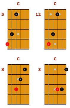 major guitar triads 1