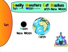 free poster to help remember the order of the sun, earth, and moon- cute!