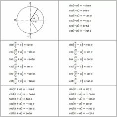 The Unit Circle In Degrees