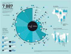 La quantité d'eau que nous utilisons pour boire et nous laver est négligeable : la plus grosse part de notre consommation se cache en réalité dans des produits courants. Cliquez sur l'image pour agrandir. Publiée en février2012 (par le mensuel brésilien généraliste «Superinteressante» ), cette infographie s'inspire de la journée type d'un jeune urbain au …