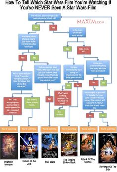 diagram for star wars story plot summary infographic - Google Search