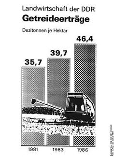 Propaganda poster showing increased agricultural production from 1981 to 1983 and 1986 in East Germany.