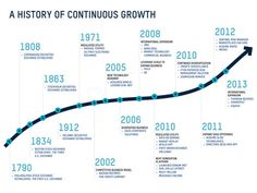 96 Data Viz Timelines Ideas Timeline Design Information Design Timeline Infographic
