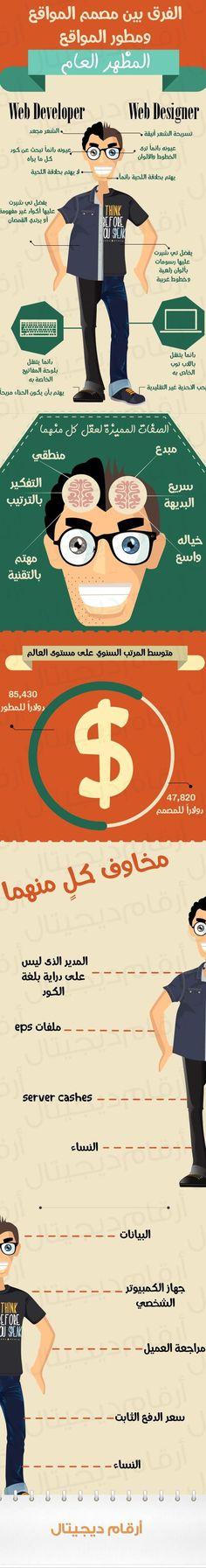 انفوجرافيك عربي - الفرق بين مصمم المواقع ومطور المواقع