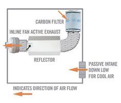 carbon filter grow room setup - Google Search