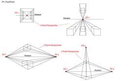 One Point Perspective Examples | http://benmayfield.files.wordpress.c...erspective.jpg