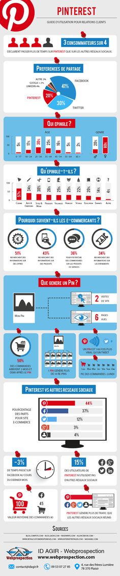 Pinterest : Guide d'utilisation pour relations clients - infographie | via #BornToBeSocial, Pinterest Marketing | http://borntobesocial.com