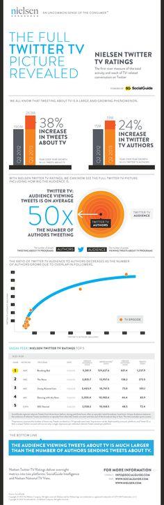 Nielsen toont eerste Twitter TV-rapport met overdonderende cijfers