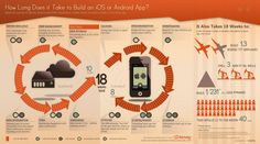 Different and well designed infographic about building mobile apps.