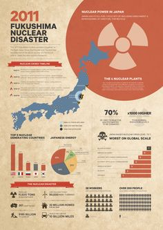 The brief was to design a set of posters relating to an event of my choice – I chose the 2011 Japan earthquake and Tsunami.There are three posters in the series; the first one is about Japan Earthquake & Tsunami, the second is on the Fukushima nuclear … Academic Poster, Research Poster, Creative Infographic, How To Create Infographics, Fukushima, Scientific Poster Design, Japan Earthquake, Nuclear Disasters, Book Layout
