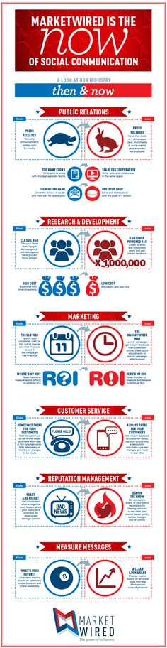 Things have certainly changed (client Infographic)