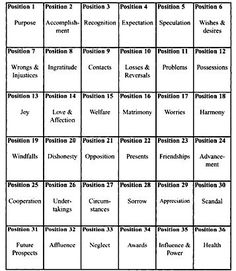 Tarot Pearls: Tarot, Astrology and Life: Romani Spread - Lenormand - and how to read it