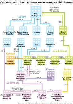 Carunan omistukset kulkevat usean veroparatiisin kautta - infographic @ Stina Tuominen