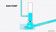 a short animation explaining how a ram pump works. a ram pump is a pump that can pump water up hill with no electricity Ram Pump, Hydraulic Ram, Water Collection, Water Solutions, Water Storage, Aquaponics System, Alternative Energy, Do It Yourself Home, Irrigation