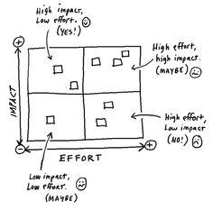 Impact vs. Effort Matrix. Use this for prioritizing tasks.