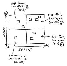 Impact vs. Effort Matrix. Use this for prioritizing tasks.