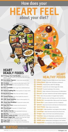 Here is a great graphic breaking down the foods that are good for us on one side of the heart, and foods that are bad on another. #[KW] via www.bittopper.com/post.php?id=2112338389528021069e4890.13222758