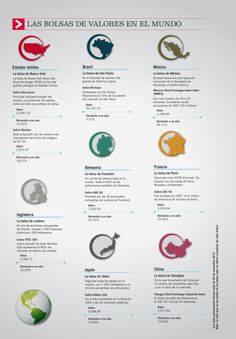 Las mayores Bolsas de Valores del Mundo The largest stock exchanges in the world Economics 101, Technical Analysis, Trading Company, Forex Trading, Stock Market, Online Business, Finance, Investing, How To Plan