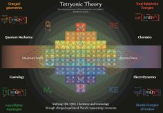 Tetryonics 80.23 - Tetryonic theory unifies all Physics through the charged equilateral geometry of Planck mass-energy momenta revealing the hidden quantum scale Matter topologies of our macro-scale observable Universe.