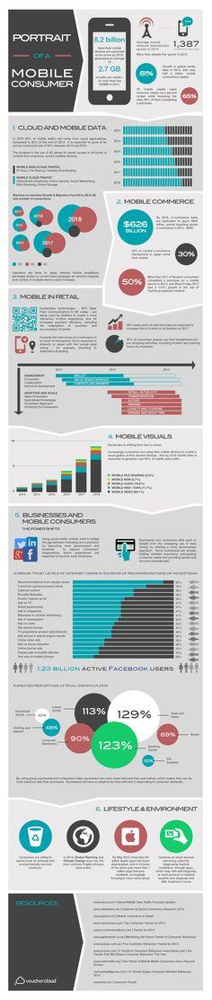 Portrait of Mobile Consumer - #ECommerce #Mobile #Consumer #Infographic #MobileMarketing