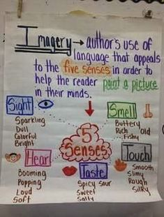 Imagery Anchor Chart                                                                                                                                                     More