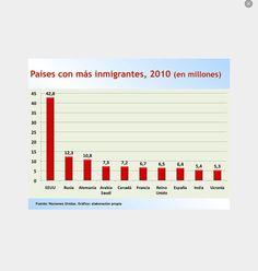 Un grafica de todos los paises en Europa y los percentos de la population hay que immigrantes.