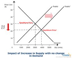 Demand Supply Graph Template The Diagram Is Created Using The Line Tools Basic Objects And Arrow Objects You Can Graphing Economics Lessons Trading Charts
