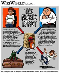 "Just as the placebo effect causes spontaneous healing, the nocebo effect shows how the power of your beliefs can...    Nocebo means ""I will harm"". It is the flip side of how your mind heals you via the  placebo effect. Just as you get positive results from your deeply held affirming subconscious beliefs, you get negative outcomes from your deeply held negative beliefs."