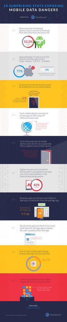 10 Surprising Stats Exposing Mobile Data Dangers - May 2016