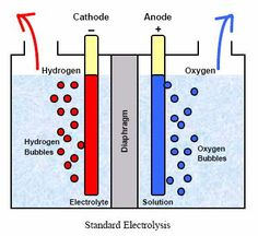 Hydrogen, the cleanest energy storage in the Universe, is most of the time associated with high costs, although it is extracted from water, which is the cheapest yet the most precious element to life. Extracting hydrogen from water is done through a method called electrolysis, but doing electrolysis efficiently requires the usage of catalysts such as platinum, which is very expensive.