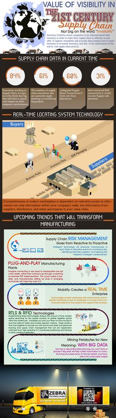 Value of visibility in the 21st century supply chain - 2