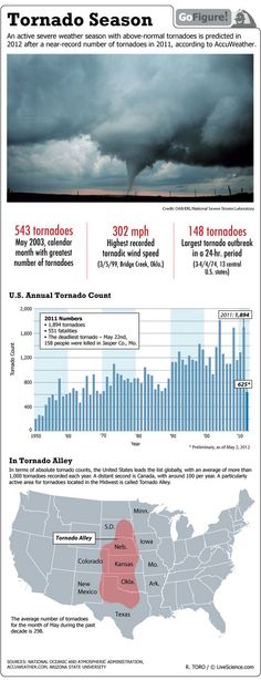 Find out about 2012's active tornado season, in today's LiveScience GoFigure infographic.