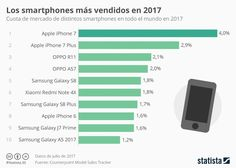 Smartphones con mejores ventas en 2017