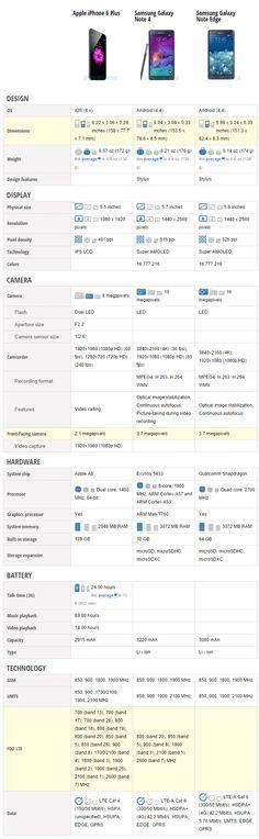 iPhone 6 Plus vs Samsung Galaxy Note 4 vs Samsung Galaxy Note Edge – comparatia specificatiilor