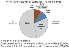 47 percent of Americans in 2011 didn't pay federal income tax. But many did pay other taxes. And others used legitimate tax breaks to zero out their bills.