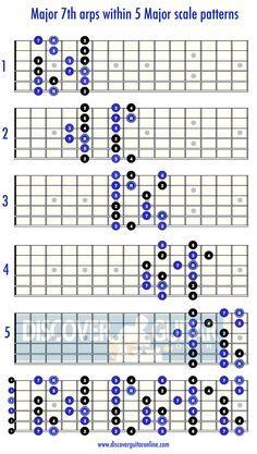 Major Scale: 5 patterns Discover Guitar Online, Learn to Play Guitar Guitar Scales Charts, Guitar Chords And Scales, Music Chords, Guitar Chord Chart, Basic Guitar Lessons, Online Guitar Lessons, Guitar Online, Guitar Lessons For Beginners, Music Theory Guitar