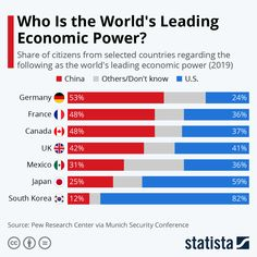 This chart shows survey responses in selected countries towards to whether the U. or China are seen as the world's leading economic power The Wealth Of Nations, Security Conference, World Data, Finance Organization, Global Economy, Economics, About Uk, Bar Chart, Investing